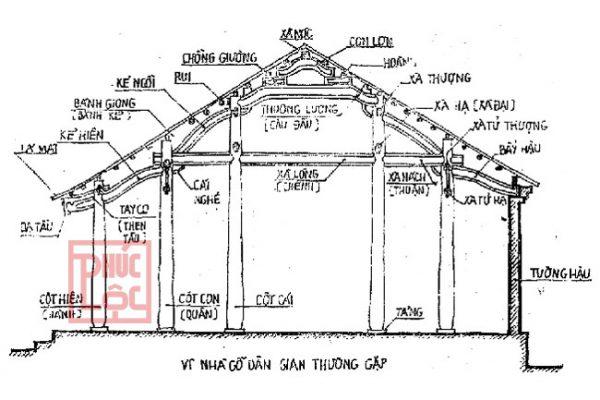 Tên các cấu kiện trong nhà gỗ